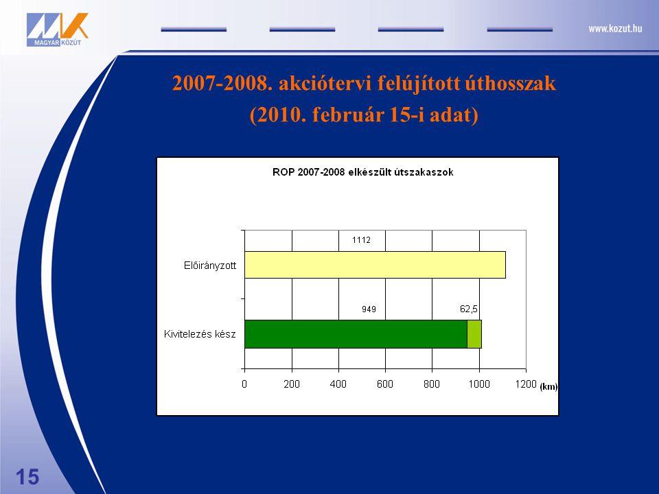 15 2007-2008. akciótervi felújított úthosszak (2010. február 15-i adat)