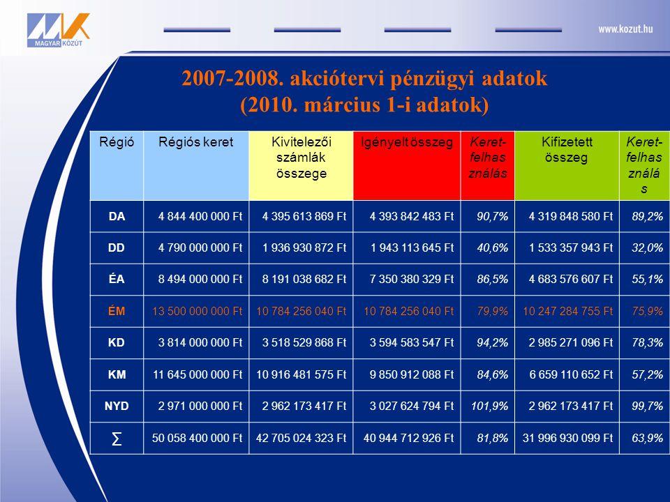 2007-2008. akciótervi pénzügyi adatok (2010.
