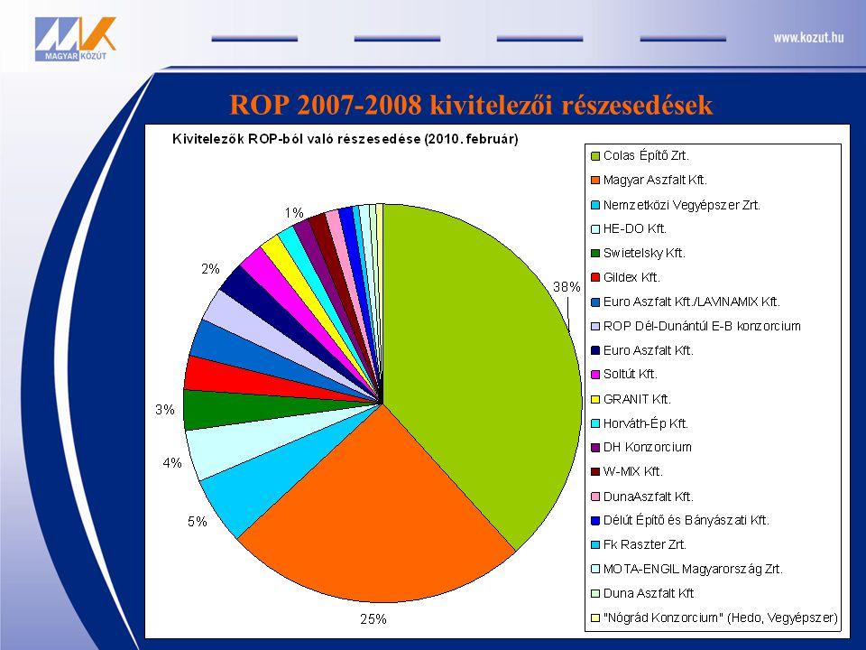 ROP 2007-2008 kivitelezői részesedések