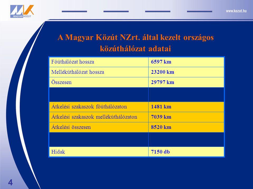 A Magyar Közút NZrt.
