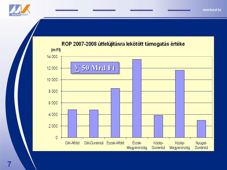 2007-2008.akciótervi pénzügyi adatok (2010.
