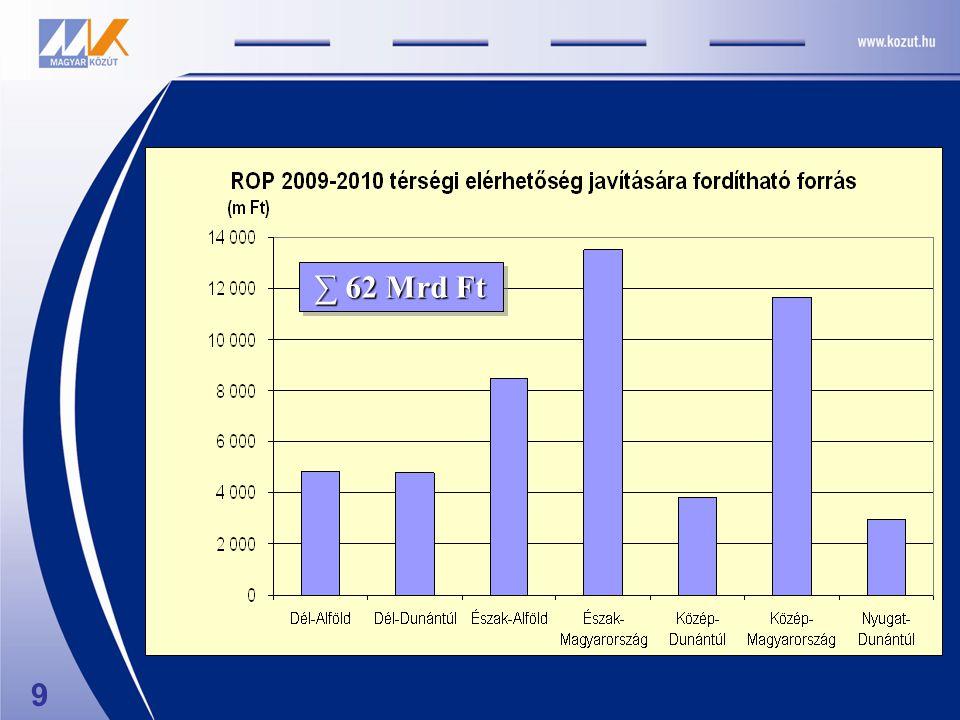 Projektlisták I.ROP keretében 2007-2008.