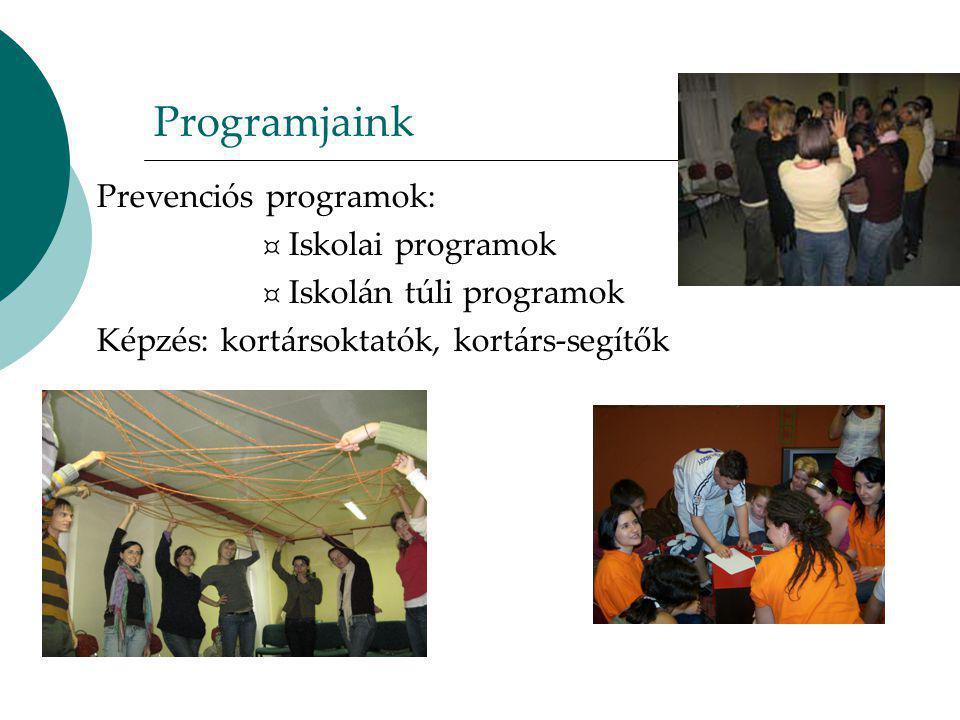 Programjaink Prevenciós programok: ¤ Iskolai programok ¤ Iskolán túli programok Képzés: kortársoktatók, kortárs-segítők