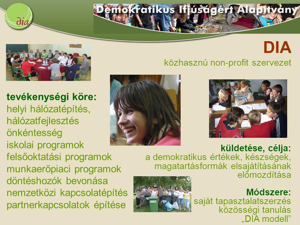 tevékenységi köre: helyi hálózatépítés, hálózatfejlesztés önkéntesség iskolai programok felsőoktatási programok munkaerőpiaci programok döntéshozók be