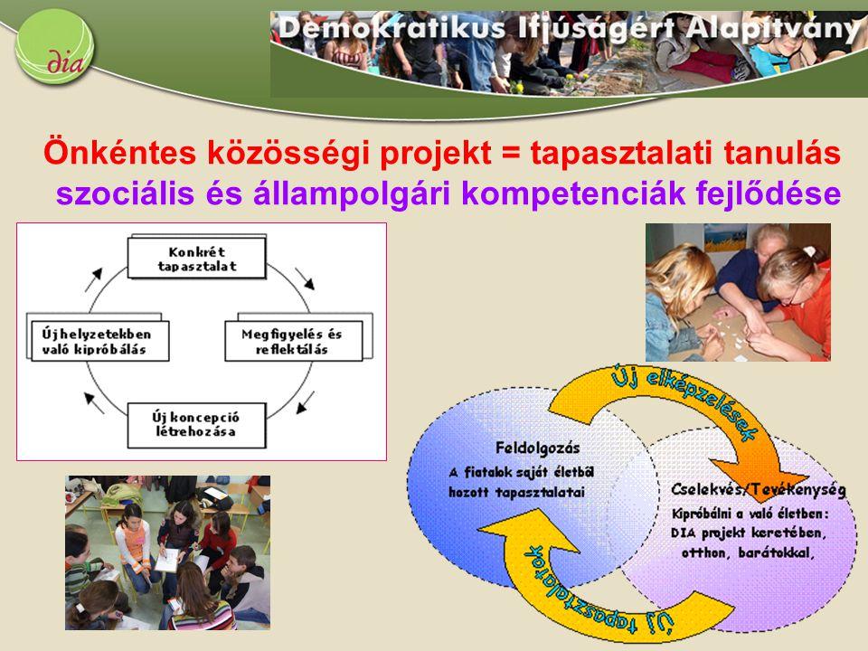 Önkéntes közösségi projekt = tapasztalati tanulás szociális és állampolgári kompetenciák fejlődése