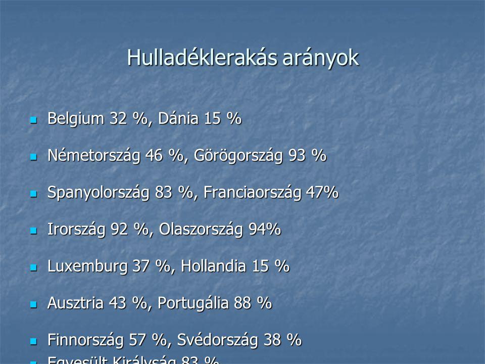 Hulladéklerakás arányok Belgium 32 %, Dánia 15 % Belgium 32 %, Dánia 15 % Németország 46 %, Görögország 93 % Németország 46 %, Görögország 93 % Spanyo