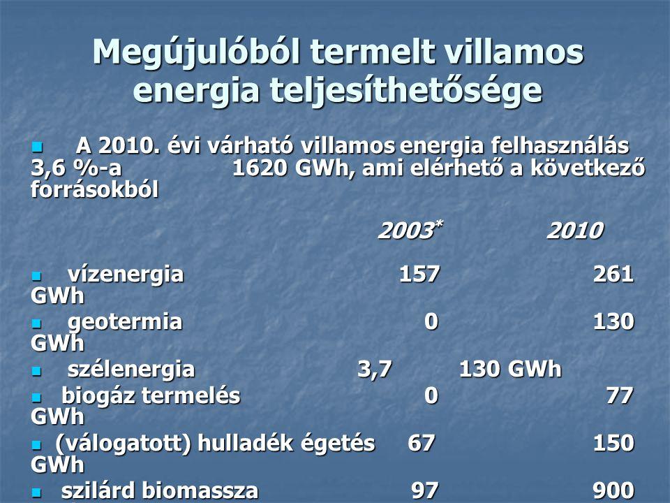 Megújulóból termelt villamos energia teljesíthetősége A 2010. évi várható villamos energia felhasználás 3,6 %-a 1620 GWh, ami elérhető a következő for