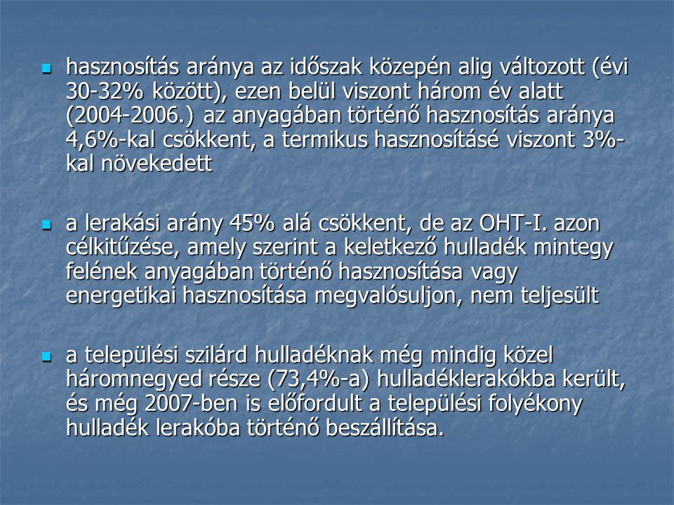 hasznosítás aránya az időszak közepén alig változott (évi 30-32% között), ezen belül viszont három év alatt (2004-2006.) az anyagában történő hasznosítás aránya 4,6%-kal csökkent, a termikus hasznosításé viszont 3%- kal növekedett hasznosítás aránya az időszak közepén alig változott (évi 30-32% között), ezen belül viszont három év alatt (2004-2006.) az anyagában történő hasznosítás aránya 4,6%-kal csökkent, a termikus hasznosításé viszont 3%- kal növekedett a lerakási arány 45% alá csökkent, de az OHT-I.
