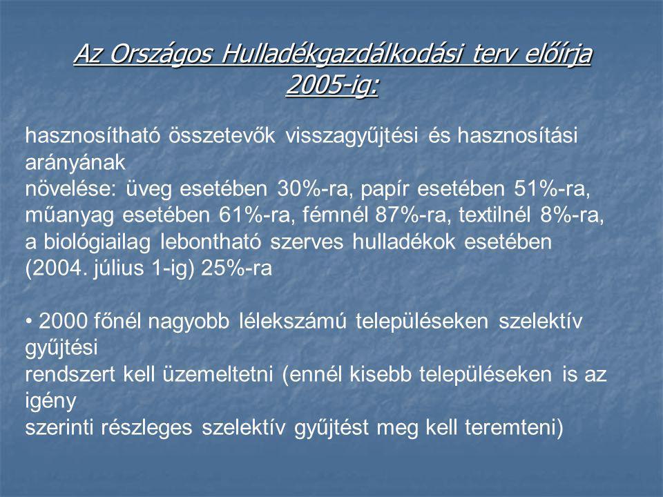 Az Országos Hulladékgazdálkodási terv előírja 2005-ig: hasznosítható összetevők visszagyűjtési és hasznosítási arányának növelése: üveg esetében 30%-r