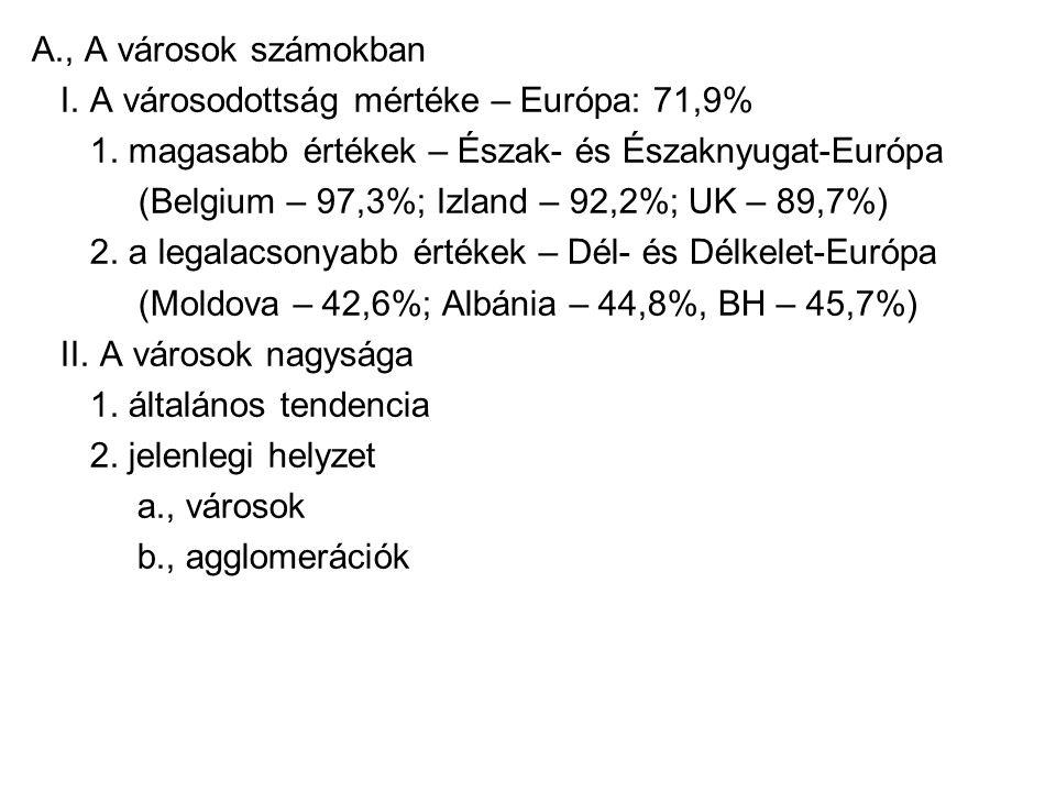 A., A városok számokban I. A városodottság mértéke – Európa: 71,9% 1.