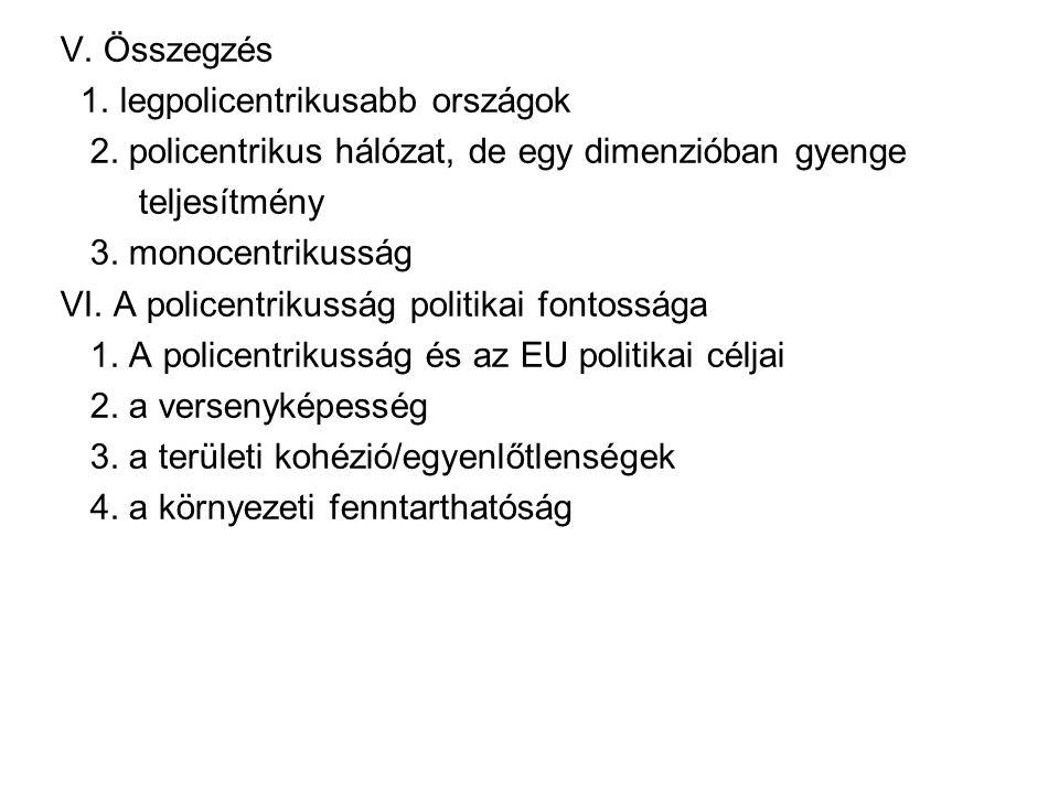A policentrikusság mértéke