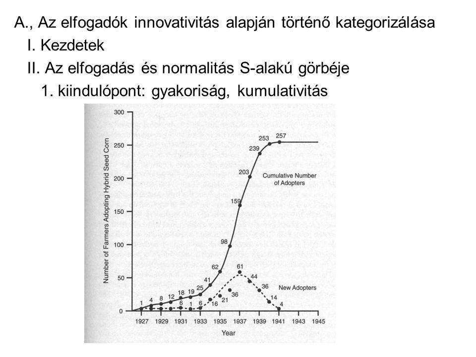 A., Az elfogadók innovativitás alapján történő kategorizálása I.