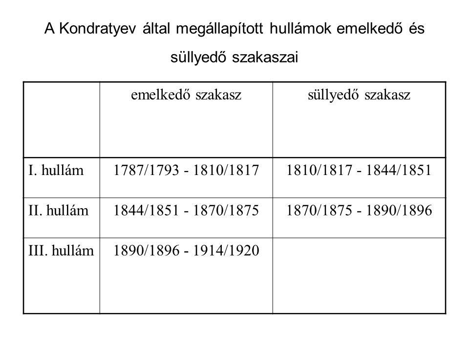 A Kondratyev által megállapított hullámok emelkedő és süllyedő szakaszai emelkedő szakaszsüllyedő szakasz I. hullám1787/1793 - 1810/18171810/1817 - 18