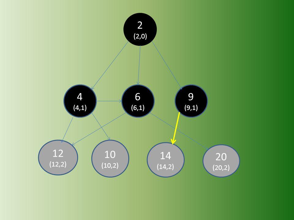 20 (20,2) 14 (14,2) 12 (12,2) 10 (10,2) 9 (9,1) 6 (6,1) 4 (4,1) 2 (2,0)