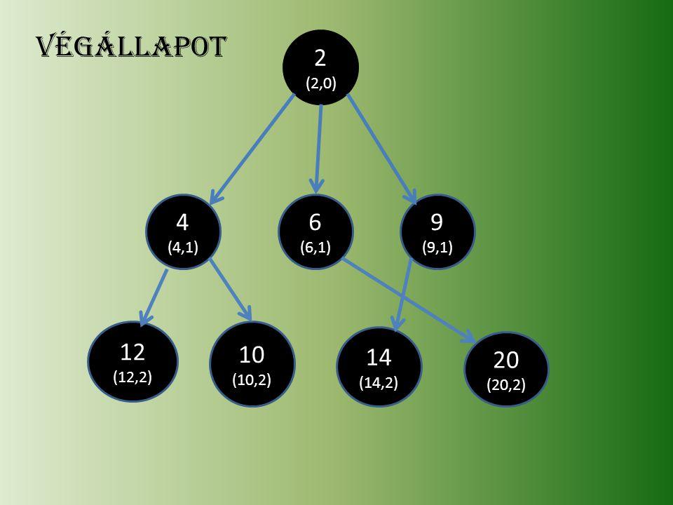 20 (20,2) 14 (14,2) 12 (12,2) 10 (10,2) 9 (9,1) 6 (6,1) 4 (4,1) 2 (2,0) végállapot