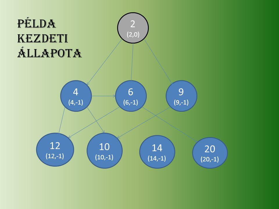 20 (20,-1) 14 (14,-1) 12 (12,-1) 10 (10,-1) 9 (9,-1) 6 (6,-1) 4 (4,-1) 2 (2,0) példa Kezdeti állapota