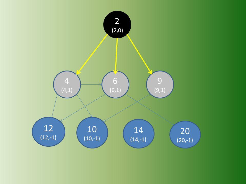 20 (20,-1) 14 (14,-1) 12 (12,-1) 10 (10,-1) 9 (9,1) 6 (6,1) 4 (4,1) 2 (2,0)