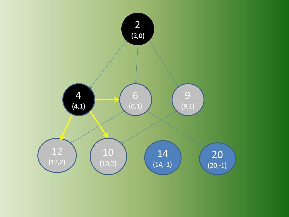 20 (20,-1) 14 (14,-1) 12 (12,2) 10 (10,2) 9 (9,1) 6 (6,1) 4 (4,1) 2 (2,0)