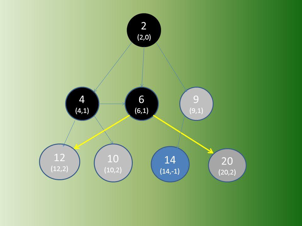 20 (20,2) 14 (14,-1) 12 (12,2) 10 (10,2) 9 (9,1) 6 (6,1) 4 (4,1) 2 (2,0)