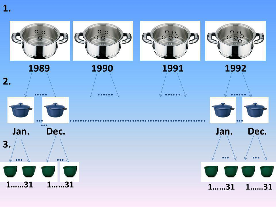 1989199019911992 1. 2. …...….. Jan. Dec..…………………………………………….. … … 3. … … … … … 1……31