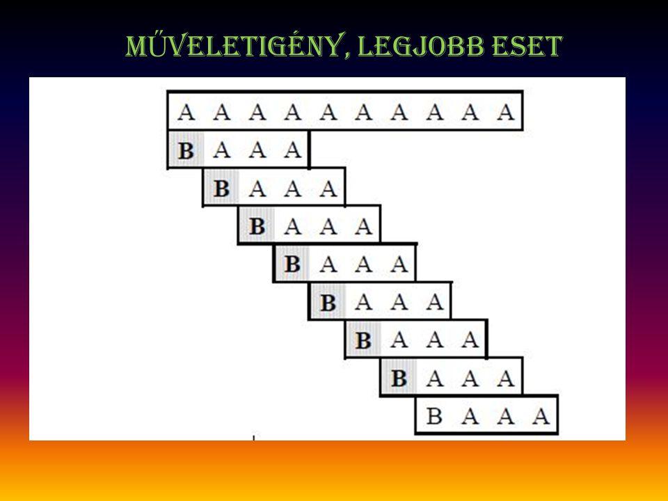 m Ű veletigény Legrosszabb eset: A minta minden eltolásánál csak a minta utolsó karakterénél romlik el az illeszkedés.