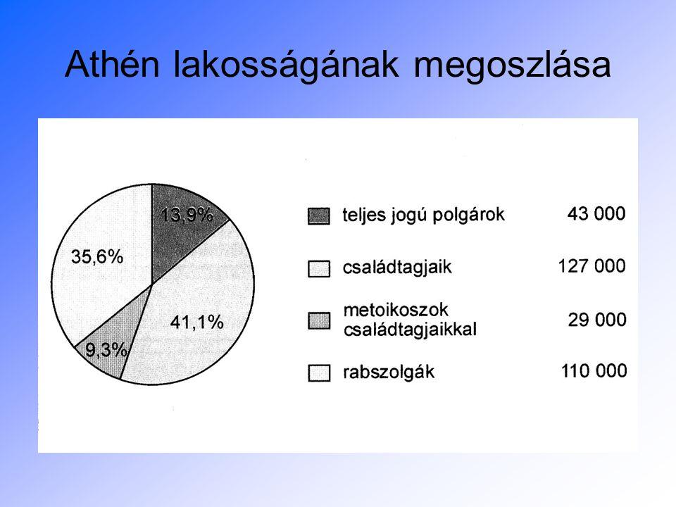 """Megoldási kísérletek: –Drakón törvényei (Kr.e:621.): szokásjog írásba foglalása (az arisztokrácia önkényének gátat szab) """"vérrel írt törvények –Szolón reformjai (Kr.e:594): A DEMOKRÁCIA ALAPJAINAK MEGTEREMTŐJE adósrabszolgaság eltörlése, adósságok elengedése (de nincs földosztás!), vagyoni csoportokra osztotta a lakosságot!!."""