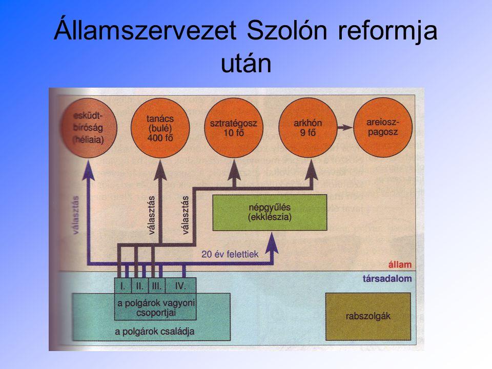 Államszervezet Szolón reformja után