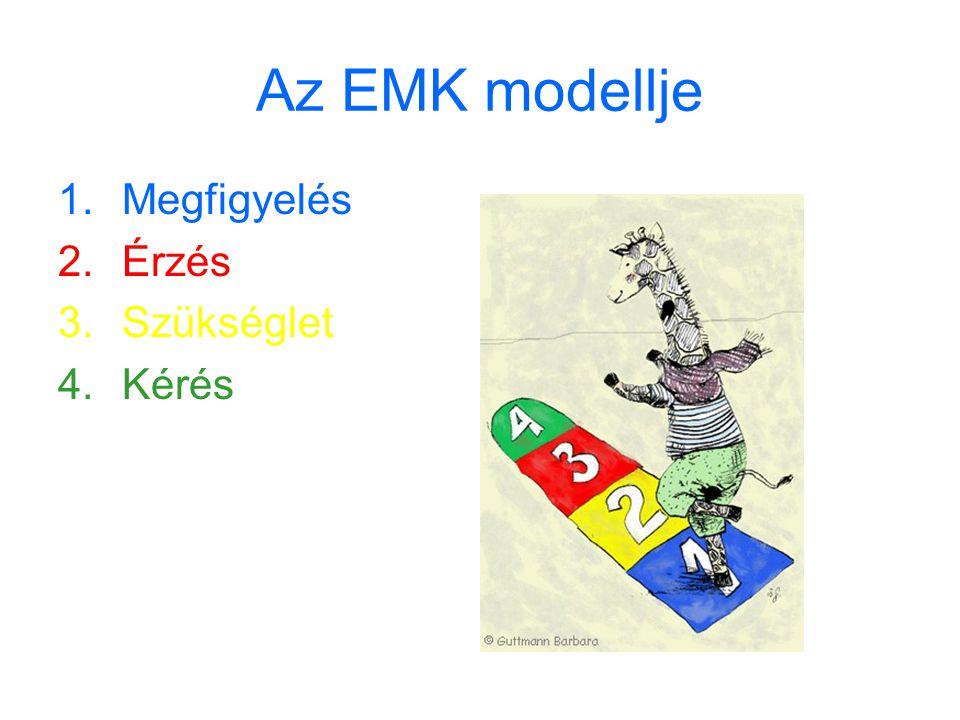 Az EMK modellje 1.Megfigyelés 2.Érzés 3.Szükséglet 4.Kérés