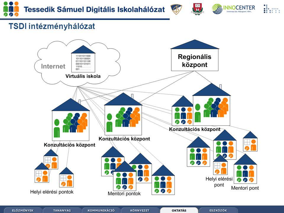TSDI intézményhálózat