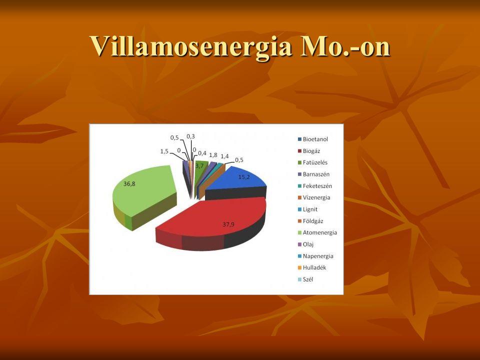 Villamosenergia Mo.-on