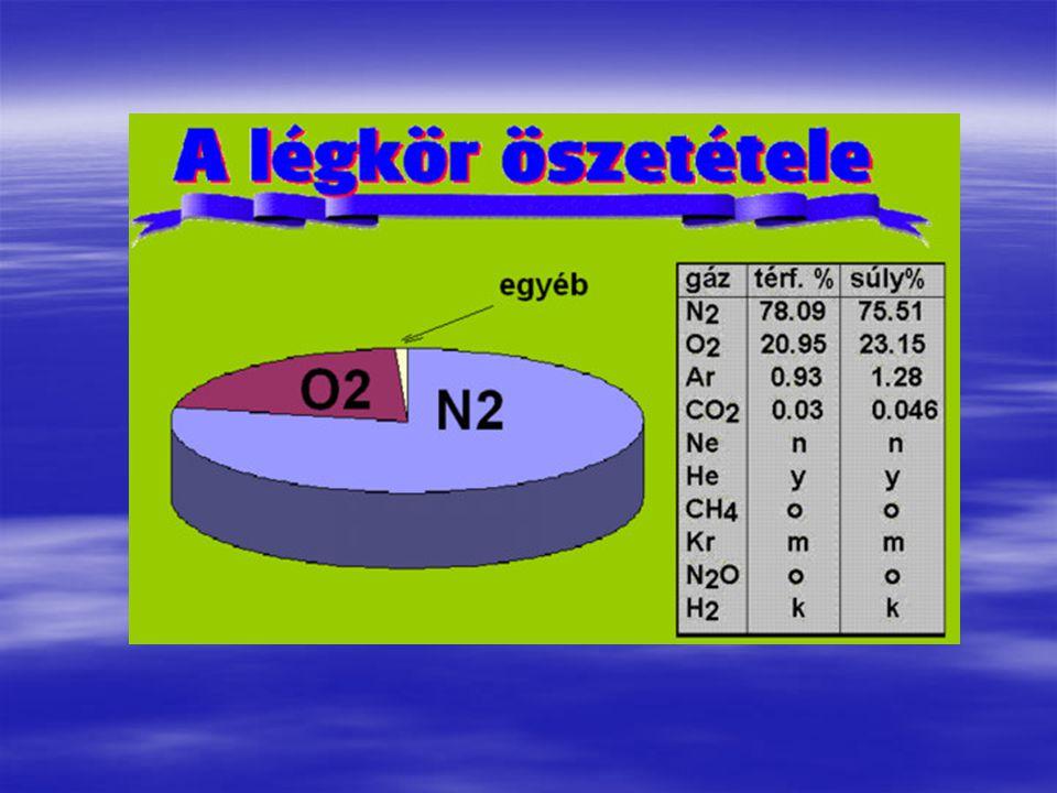 A légkört alkotó gázok csoportosítása  Állandó gázok (lásd előbb)  Változó gázok (CO 2, CH 4, H, O 3 )  Erősen változó gázok (H 2 O, CO, NO X, NH 3,SO 2, SH )