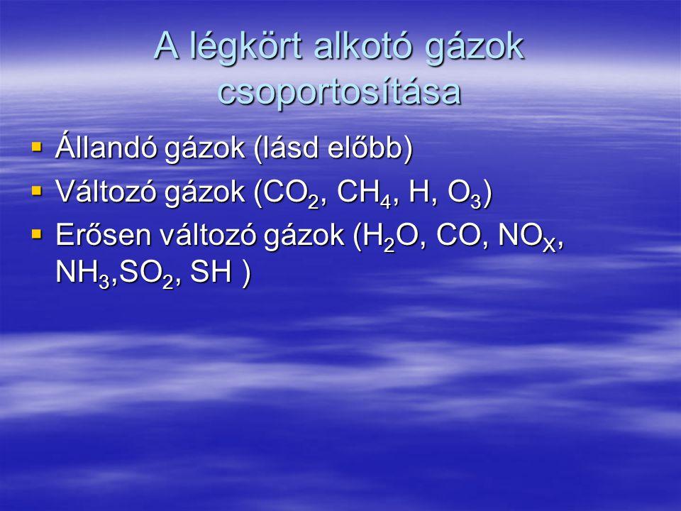 A légkört alkotó gázok csoportosítása  Állandó gázok (lásd előbb)  Változó gázok (CO 2, CH 4, H, O 3 )  Erősen változó gázok (H 2 O, CO, NO X, NH 3