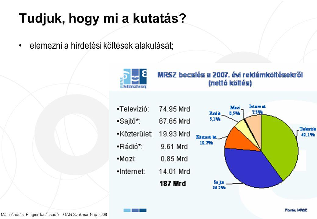 Máth András, Ringier tanácsadó – OAG Szakmai Nap 2008 11 Tudjuk, hogy mi a kutatás.