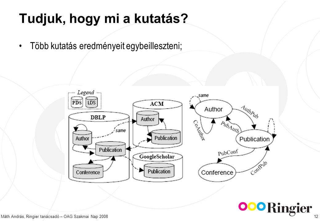 Máth András, Ringier tanácsadó – OAG Szakmai Nap 2008 12 Tudjuk, hogy mi a kutatás.