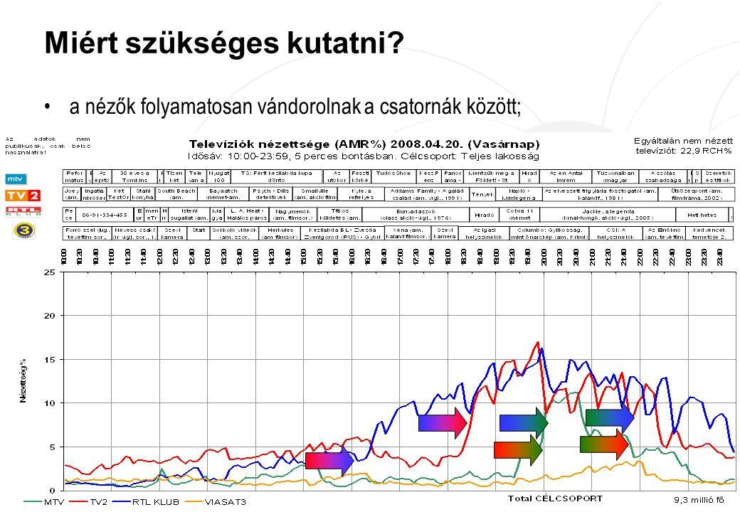 Máth András, Ringier tanácsadó – OAG Szakmai Nap 2008 2 Miért szükséges kutatni.