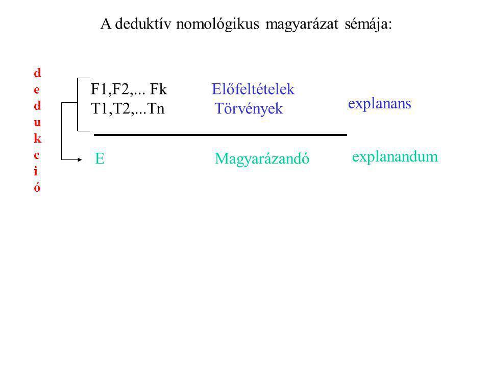 A deduktív nomológikus magyarázat sémája: F1,F2,... Fk Előfeltételek T1,T2,...Tn Törvények E Magyarázandó dedukciódedukció explanans explanandum