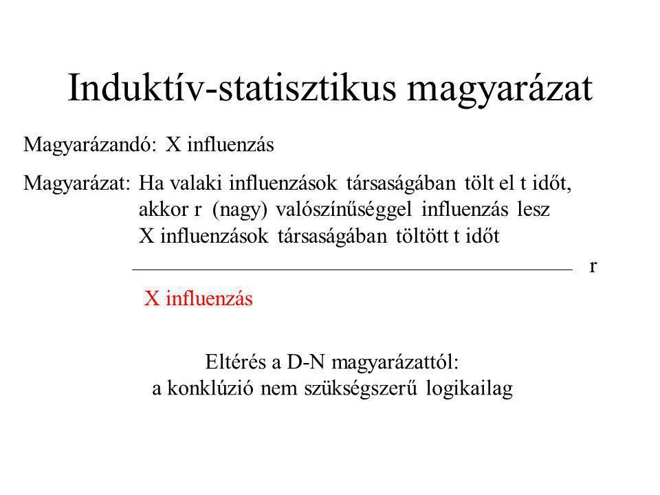 Induktív-statisztikus magyarázat Magyarázandó: X influenzás Magyarázat: Ha valaki influenzások társaságában tölt el t időt, akkor r (nagy) valószínűsé