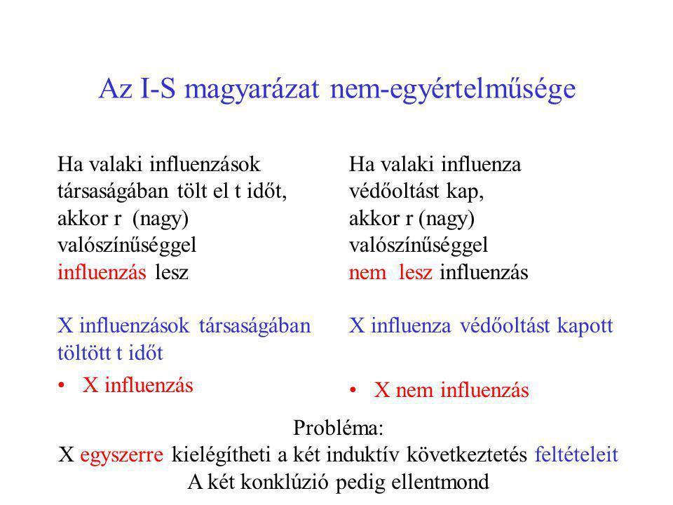 Az I-S magyarázat nem-egyértelműsége Ha valaki influenzások társaságában tölt el t időt, akkor r (nagy) valószínűséggel influenzás lesz X influenzások