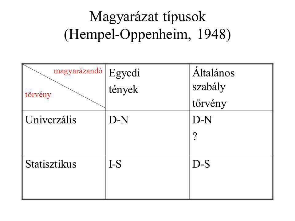 Magyarázat típusok (Hempel-Oppenheim, 1948) magyarázandó törvény Egyedi tények Általános szabály törvény UniverzálisD-N ? StatisztikusI-SD-S