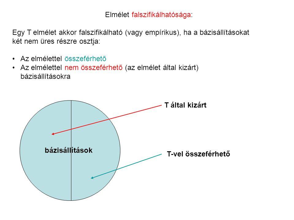 Elmélet falszifikálhatósága: Egy T elmélet akkor falszifikálható (vagy empírikus), ha a bázisállításokat két nem üres részre osztja: Az elmélettel öss