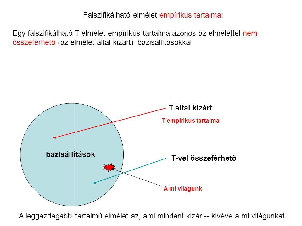 Falszifikálható elmélet empírikus tartalma: Egy falszifikálható T elmélet empírikus tartalma azonos az elmélettel nem összeférhető (az elmélet által k