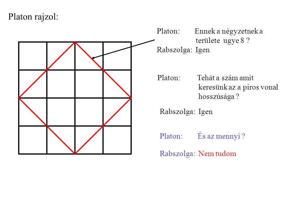 Platon rajzol: Platon: Ennek a négyzetnek a területe ugye 8 .