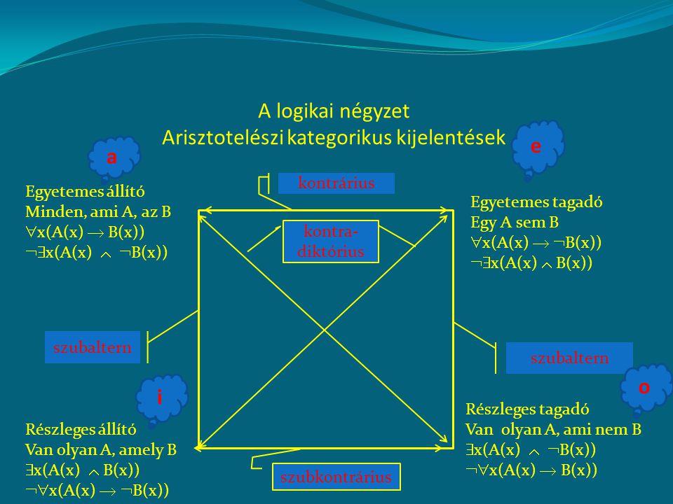A logikai négyzet Arisztotelészi kategorikus kijelentések Egyetemes állító Minden, ami A, az B  x(A(x)  B(x))  x(A(x)   B(x)) Részleges állító V