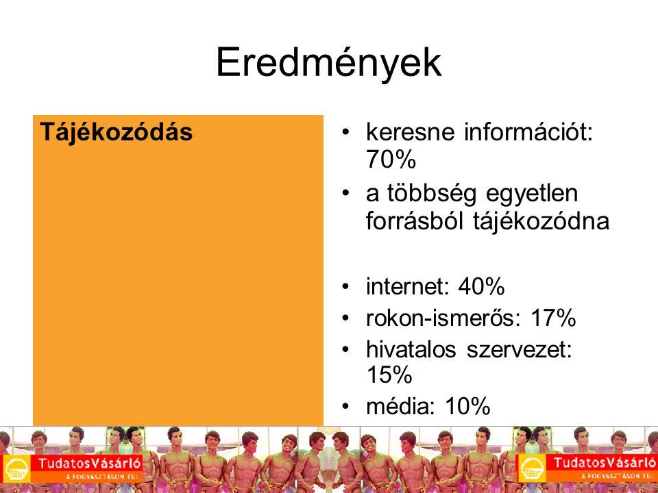 12 Eredmények Tájékozódás keresne információt: 70% a többség egyetlen forrásból tájékozódna internet: 40% rokon-ismerős: 17% hivatalos szervezet: 15% média: 10%