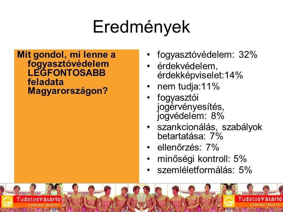 15 Eredmények Mit gondol, mi lenne a fogyasztóvédelem LEGFONTOSABB feladata Magyarországon.