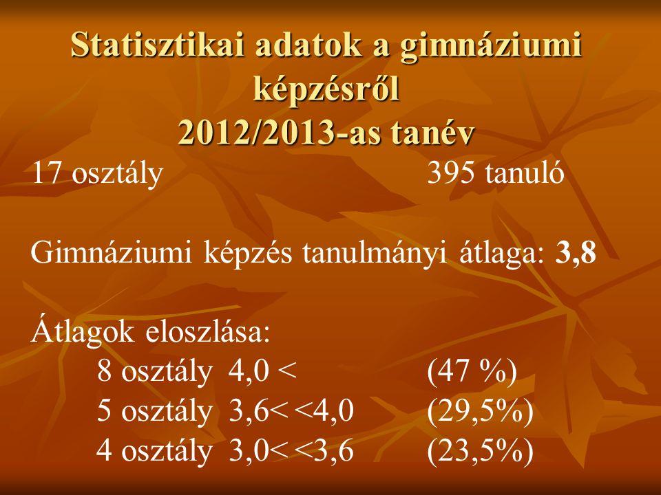 Statisztikai adatok a gimnáziumi képzésről 2012/2013-as tanév 17 osztály395 tanuló Gimnáziumi képzés tanulmányi átlaga: 3,8 Átlagok eloszlása: 8 osztály4,0 <(47 %) 5 osztály3,6<<4,0(29,5%) 4 osztály3,0<<3,6(23,5%)