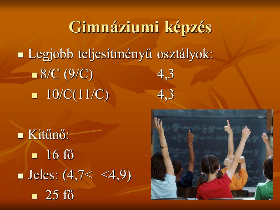 Gimnáziumi képzés Legjobb teljesítményű osztályok: Legjobb teljesítményű osztályok: 8/C (9/C)4,3 8/C (9/C)4,3 10/C(11/C)4,3 10/C(11/C)4,3 Kitűnő: Kitűnő: 16 fő 16 fő Jeles: (4,7<<4,9) Jeles: (4,7<<4,9) 25 fő 25 fő