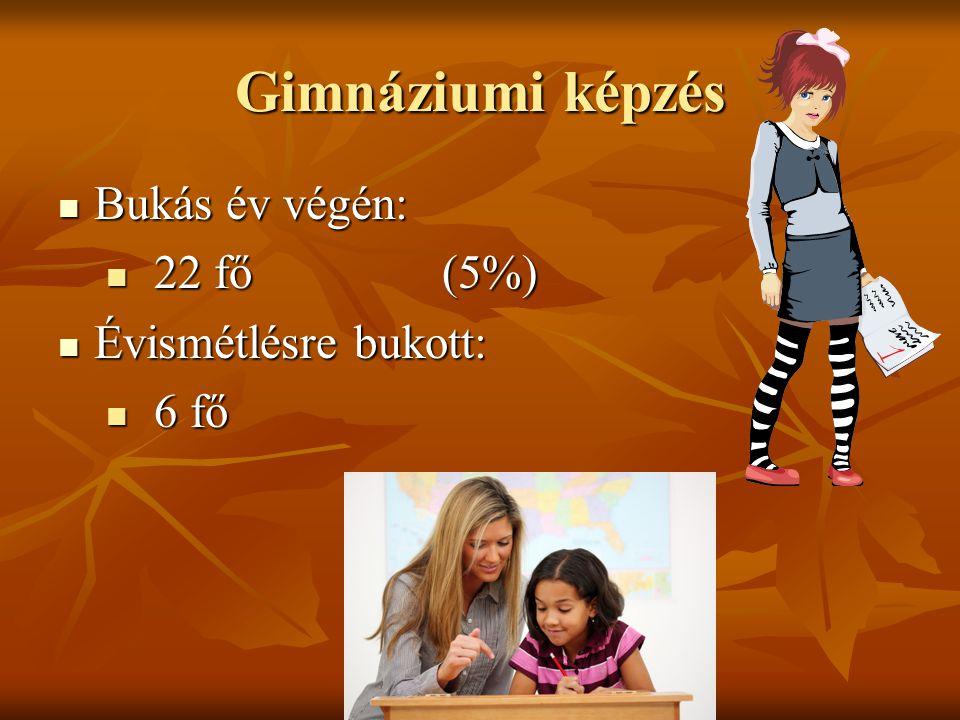 Gimnáziumi képzés Bukás év végén: Bukás év végén: 22 fő (5%) 22 fő (5%) Évismétlésre bukott: Évismétlésre bukott: 6 fő 6 fő