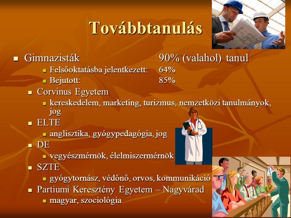 Továbbtanulás Gimnazisták 90% (valahol) tanul Gimnazisták 90% (valahol) tanul Felsőoktatásba jelentkezett:64% Felsőoktatásba jelentkezett:64% Bejutott:85% Bejutott:85% Corvinus Egyetem Corvinus Egyetem kereskedelem, marketing, turizmus, nemzetközi tanulmányok, jog kereskedelem, marketing, turizmus, nemzetközi tanulmányok, jog ELTE ELTE anglisztika, gyógypedagógia, jog anglisztika, gyógypedagógia, jog DE DE vegyészmérnök, élelmiszermérnök vegyészmérnök, élelmiszermérnök SZTE SZTE gyógytornász, védőnő, orvos, kommunikáció gyógytornász, védőnő, orvos, kommunikáció Partiumi Keresztény Egyetem – Nagyvárad Partiumi Keresztény Egyetem – Nagyvárad magyar, szociológia magyar, szociológia