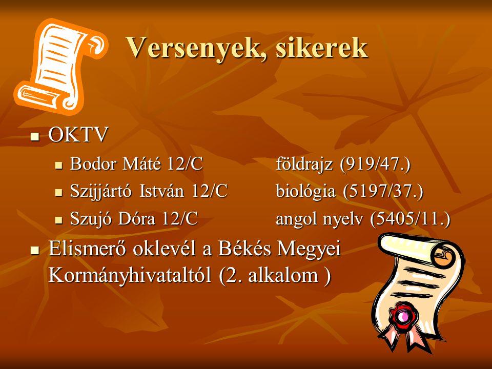 Versenyek, sikerek OKTV OKTV Bodor Máté 12/Cföldrajz (919/47.) Bodor Máté 12/Cföldrajz (919/47.) Szijjártó István 12/Cbiológia (5197/37.) Szijjártó István 12/Cbiológia (5197/37.) Szujó Dóra 12/Cangol nyelv (5405/11.) Szujó Dóra 12/Cangol nyelv (5405/11.) Elismerő oklevél a Békés Megyei Kormányhivataltól (2.